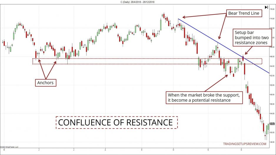 Confluence of Resistance Chart