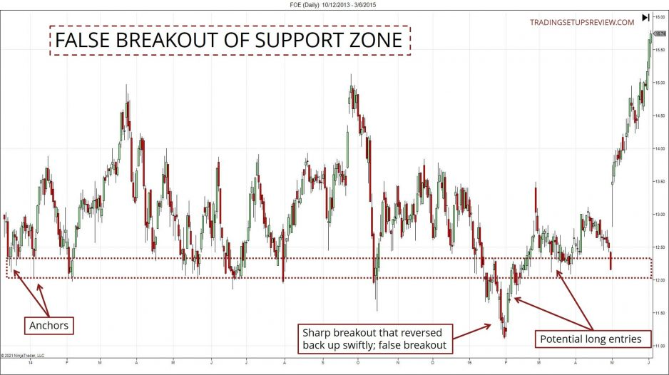 Chart showing fake breakout of support zone