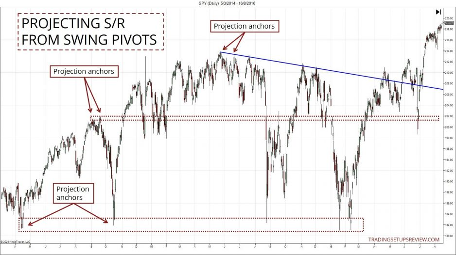 Chart showing Horizontal S/R from Swing Pivots