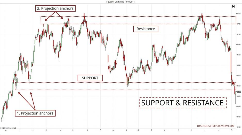 What is support and resistance