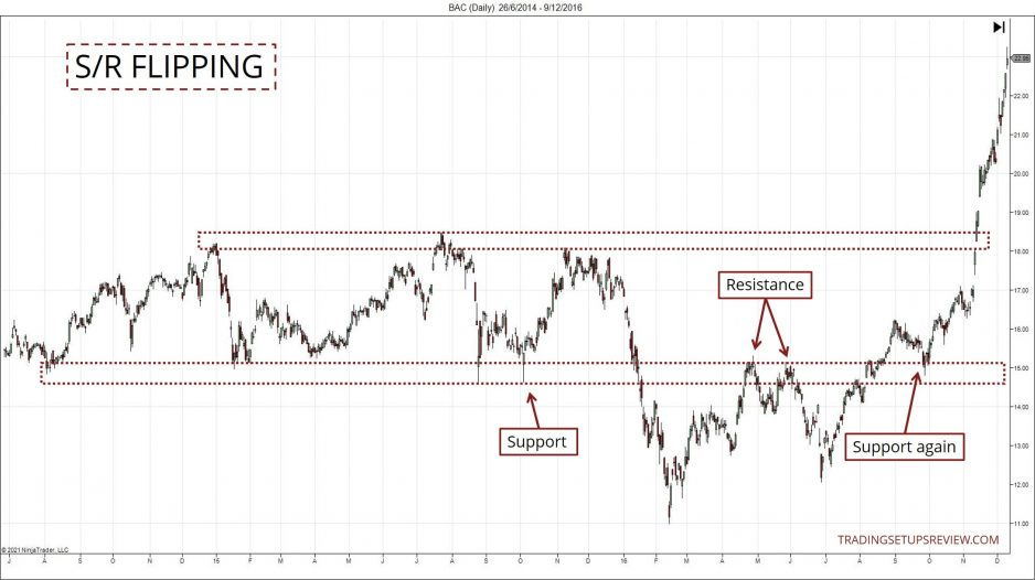 Support and Resistance Flipping Chart