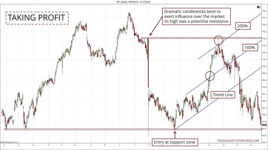 Chart showing how to take profit with price channels