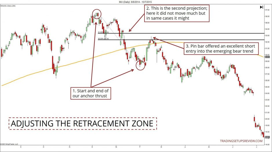 Adjusting the retracement zone