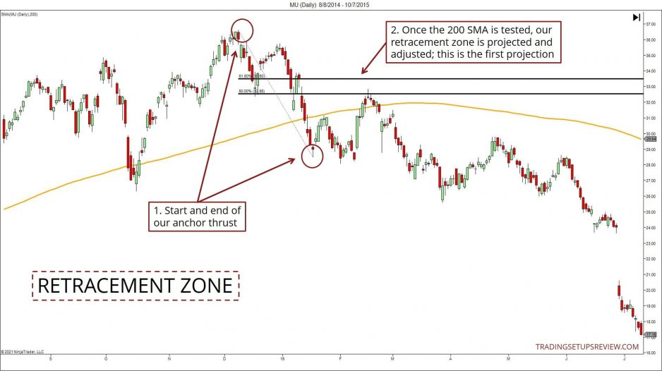 Projecting a retracement zone