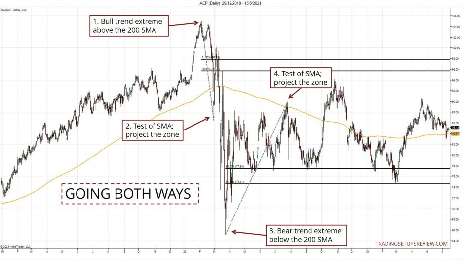 Retracements in both directions