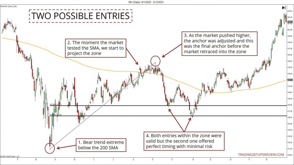 Two valid entries for bullish reversals